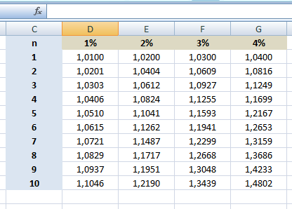 Comment cr er une table financi re sous excel comment for Table financiere